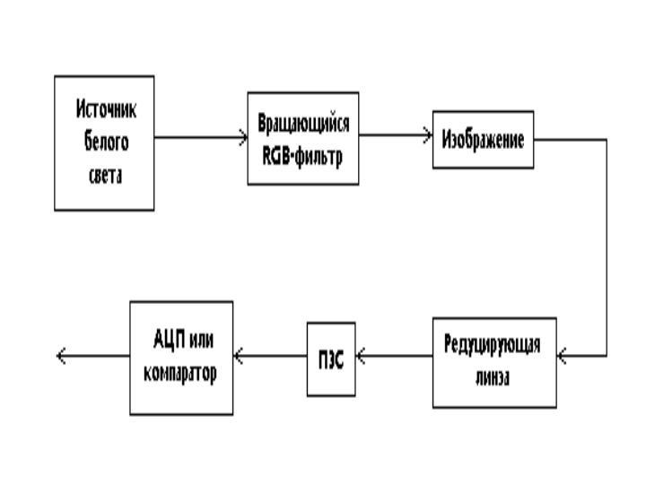 Блок-схема цветного сканера с